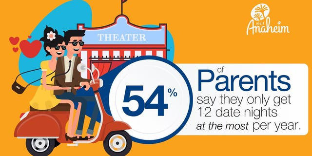 The study, which polled 2,000 families, found that the majority of parents only get a dozen date nights per year.