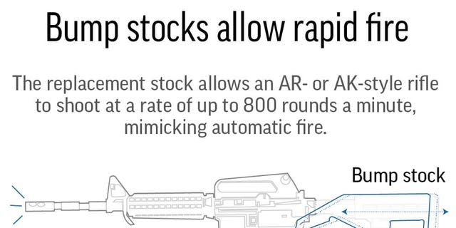 Graphic shows how the bump stock accelerates the firing rate of a semiautomatic rifle; 2c x 3 inches; 96.3 mm x 76 mm.