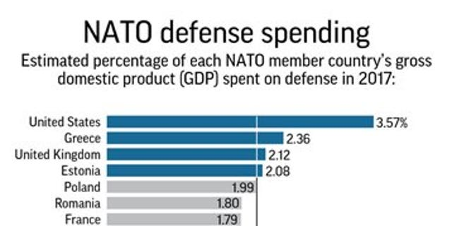 After Russia annexed Ukraine's Crimean Peninsula in 2014, NATO allies agreed to move toward a goal of devoting 2 percent of GDP to defense within a decade.