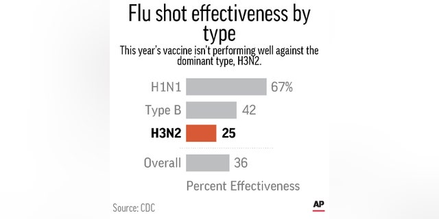 The chart shows the effectiveness of this season's flu vaccination.