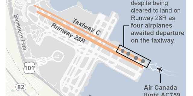 Graphic shows the close call scenario of Air Canada AC759 at San Francisco International Airport on July 8.