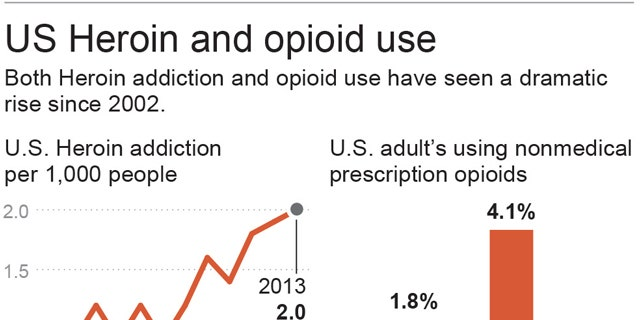 Chart shows the rise in heroin addiction and opioid use; 2c x 2 1/2 inches; 96.3 mm x 63 mm;