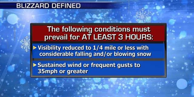 The criteria for blizzard conditions.