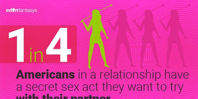 A survey reveals that 27 percent of Americans have a sexual fantasy that they haven't revealed to their partners.