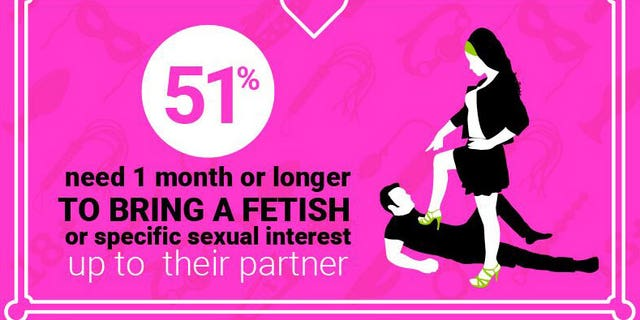 Over half of the sexually active population isn't comfortable enough to reveal their fetish to a partner within the first month.