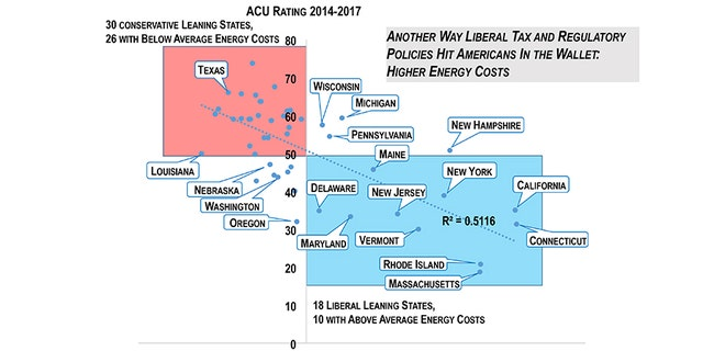Retail Electricity Prices Also Vary Significantly From State To For Instance Louisiana Had The Lowest Overall Electric Rates 2017 2016