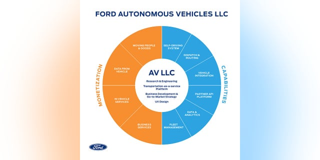 Ford Autonomous Vehicles LLC infographic