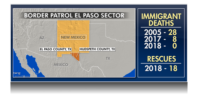 The Border Patrol El Paso sector is made up of the two most western counties in Texas and all of New Mexico. There has been a downward trend in rescues and deaths of illegal immigrants with added safety initiatives.