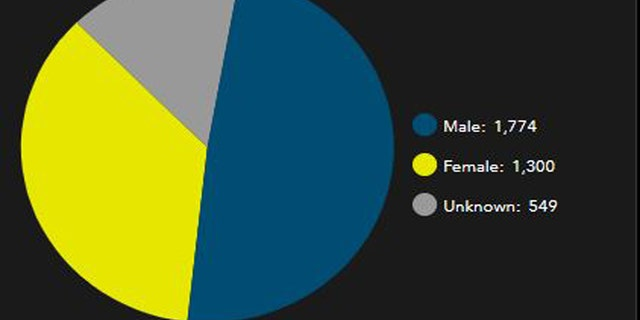 GENDER statistics nationwide of 2890 total reported search and rescue (SAR) operations in 2017.
