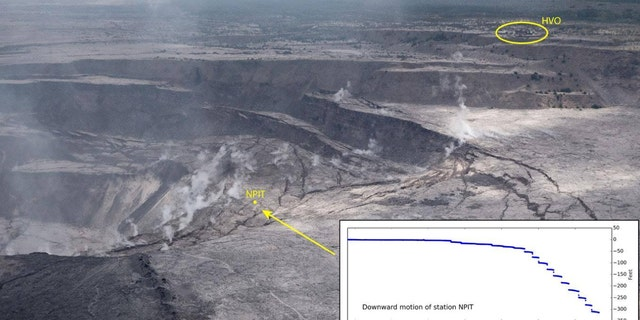 A GPS station at the summit of Kilauea volcano is no longer able to transmit data after subsiding 310 feet, according to the USGS.