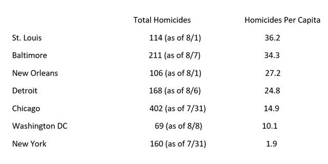 Baltimore's per capita homicide rate in 2017 is second only to St. Louis.