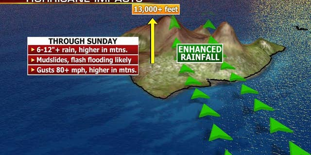 The high elevation on Hawaii may cause additional flooding problems.