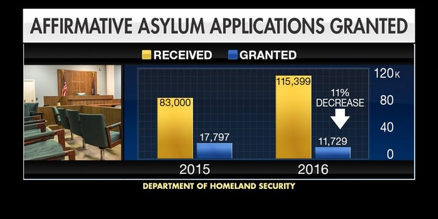 Source: Department of Homeland Security