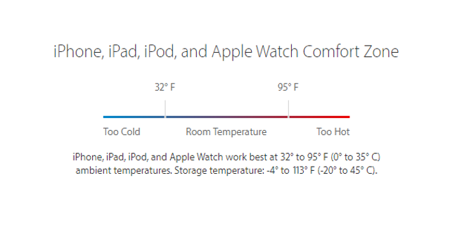 The iPhone operates best at 62° to 72° F.
