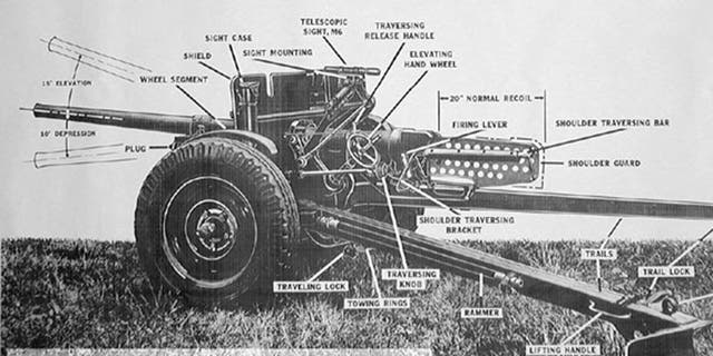 The U.S. Army used the 37 mm anti-tank gun M3 during World War II, primarily in the Pacific.