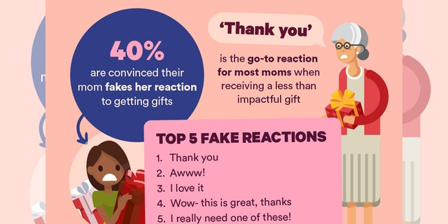 A whole 40 percent of moms will hide their true feelings about a gift they get from their kids, the survey determined.