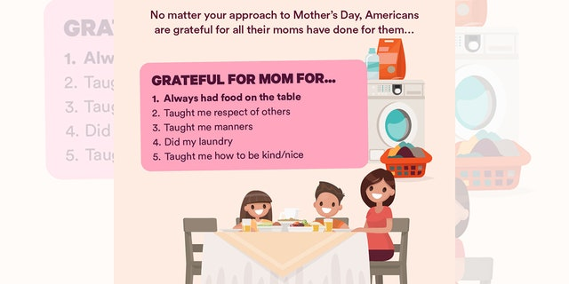 The study also found that Americans are grateful for their moms — even if their gifts don't go over as planned.