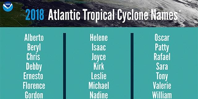 The list of names for the 2018 Atlantic Hurricane Season.