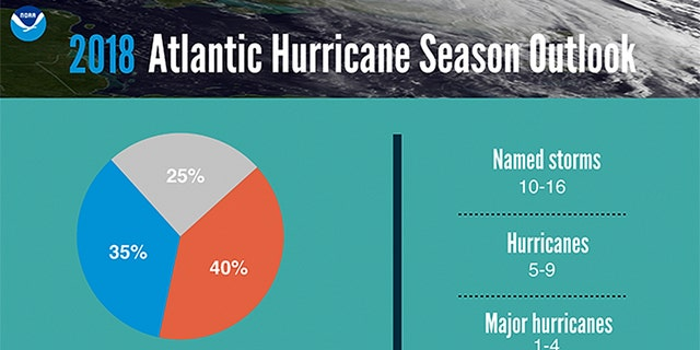 The 2018 Atlantic Hurricane Season outlook.
