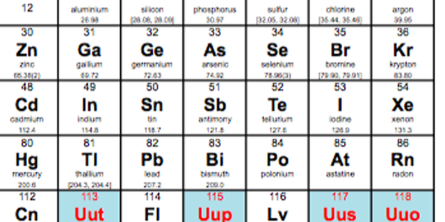 UPAC announces the verification of the discoveries of 4 new chemical elements: The 7th period of the periodic table of elements is complete. (IUPAC)