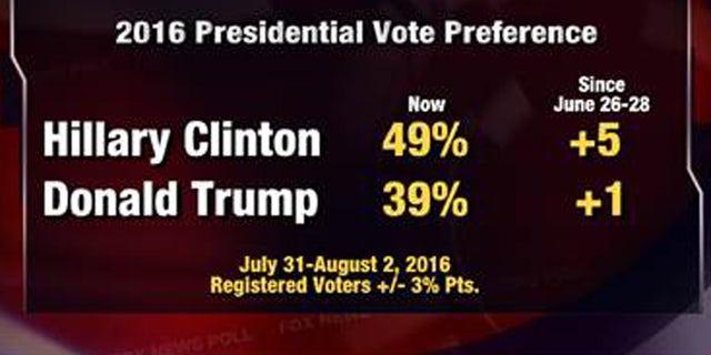 Fox News Poll: Clinton leads Trump by 10 points, both seen