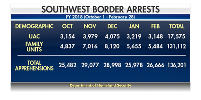 There have been a total of 136,201 apprehensions since October along the southwest border with Mexico.