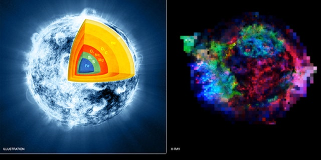 """A """"before"""" artist's illustration (left) and observations from NASA's Chandra X-ray Observatory (right) show how an explosion turned the supernova remnant Cassiopeia A inside out."""