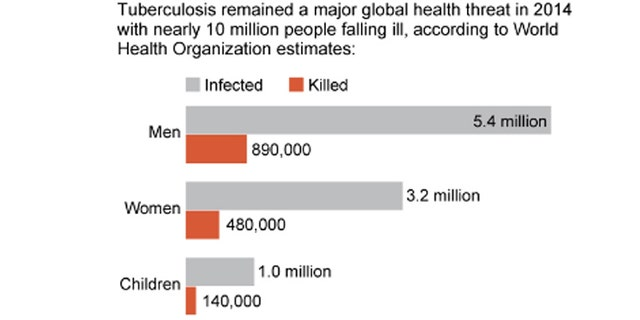 HOLD FOR RELEASE 6:30 PM EST SUNDAY, NOVEMBER 15 Graphic shows global tuberculosis toll in 2014; 2c x 3 inches; 96.3 mm x 76 mm;