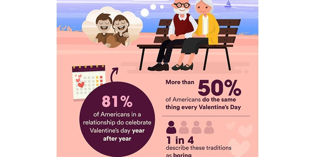More than 80 percent of Americans celebrate the holiday every year, but most of them find their traditions boring.