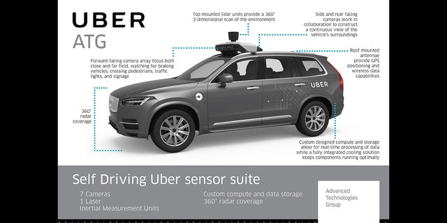 Uber's self-driving vehicles are equipped with a suite of sensors designed to look for obstacles around the vehicle.