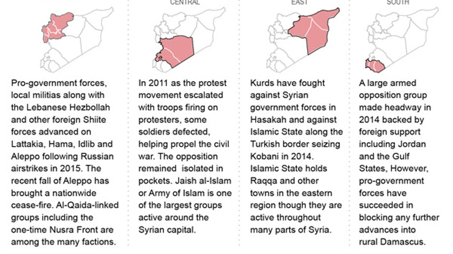 SYRIA FACTIONS