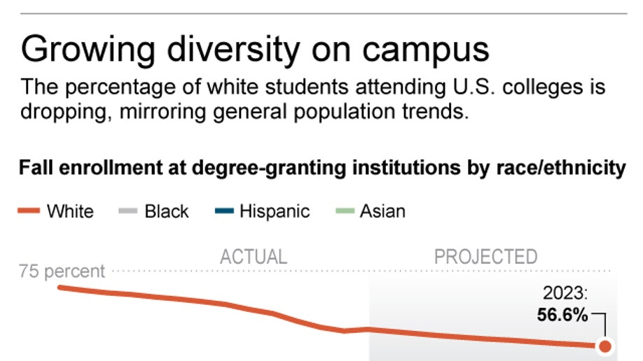 COLLEGE DEMOGRAPHICS