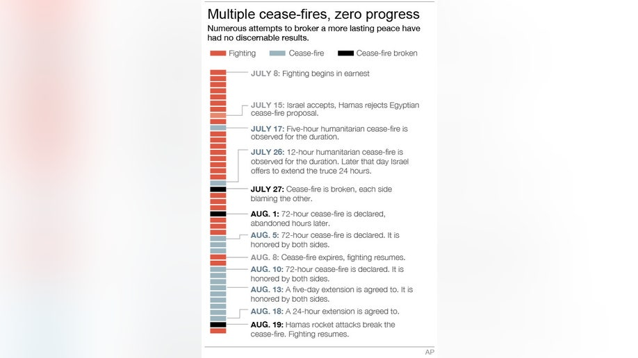 e3b5fbc8-GAZA CEASE-FIRES