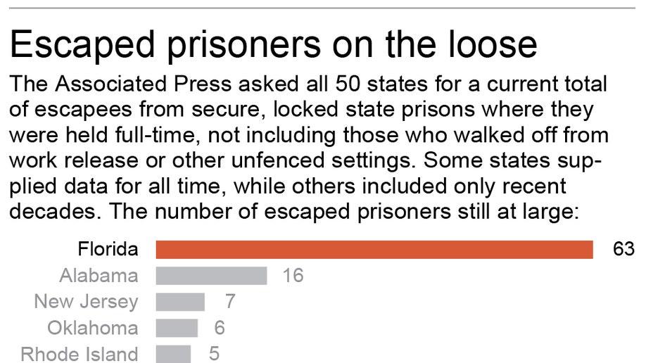 PRISON ESCAPEES
