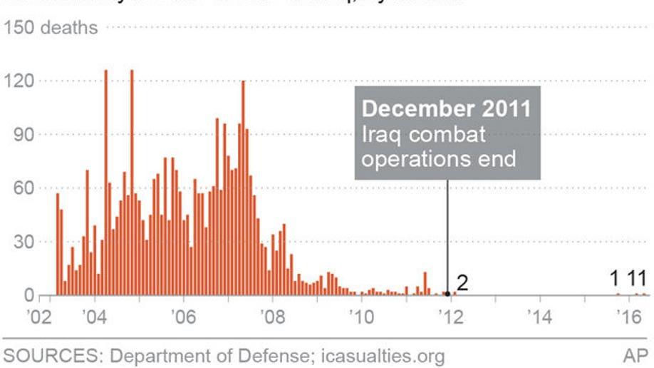 IRAQ COMBAT DEATHS