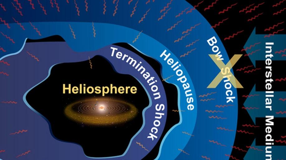 Heliosphere X
