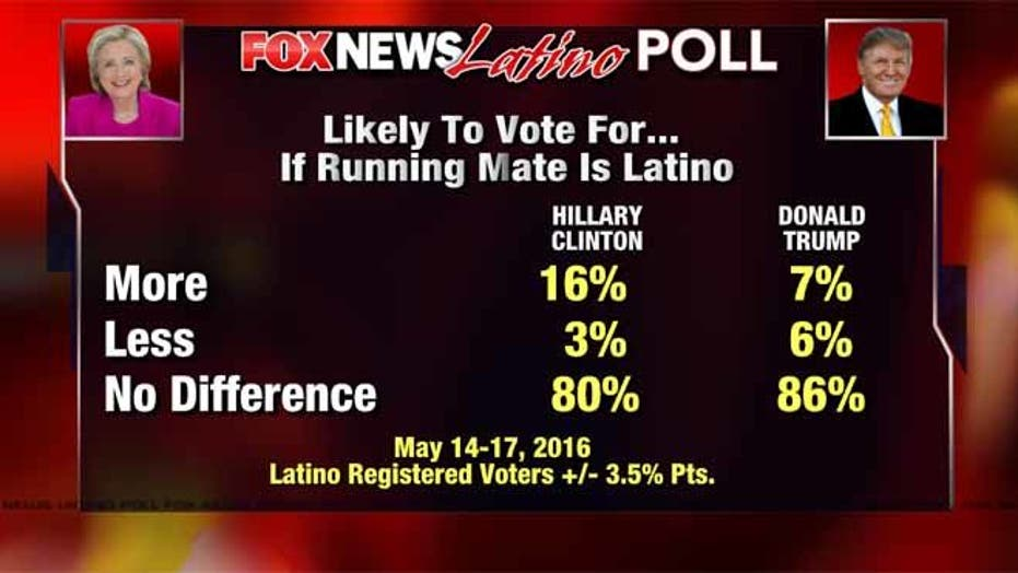 Exclusive Fox News Latino poll: Hispanic running mate won't help Clinton or Trump