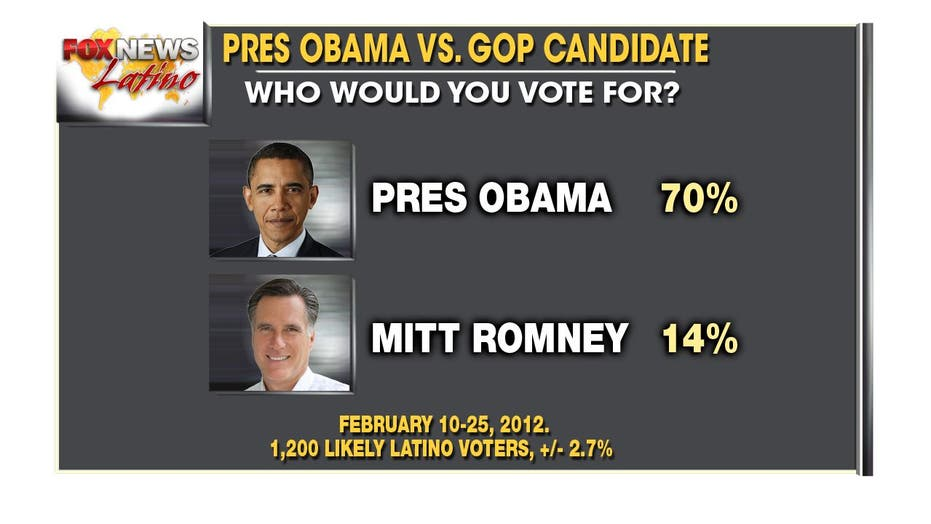 Exclusive Fox News Latino Poll Results