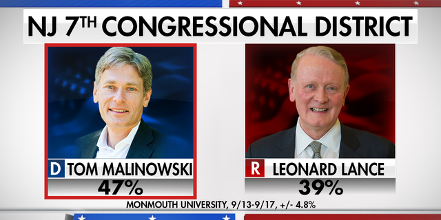 A Monmouth University poll shows Malinowski with a lead of eight points