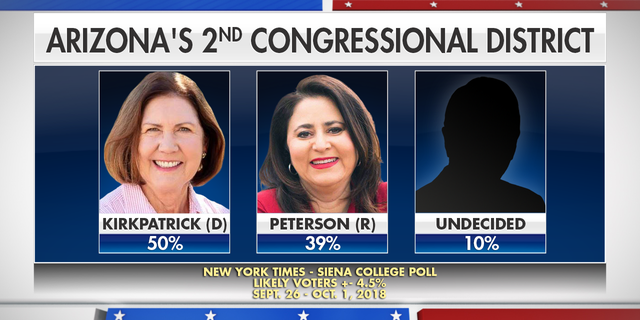 The most recent poll meeting Fox News' standards shows Kirkpatrick leading 50% to Marquez Peterson's 39% and a remaining 10% undecided.