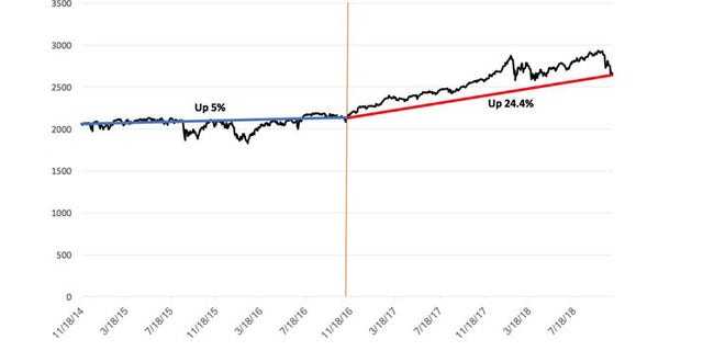 [The black line shows stock prices. The blue line is the trend line for the 716 days before the election (represented by the orange vertical line); the red is the trend line for the 716 days after.]