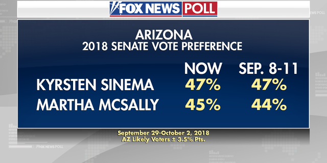 In a Fox News poll among likely voters, Sinema is leading 47 percent to McSally's 45 percent.
