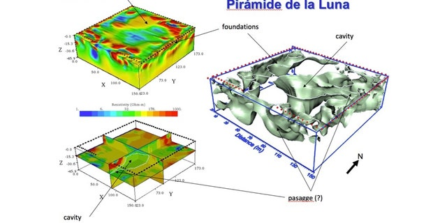 Models generated by studying of electrical resistance in the subsoil of the Pyramid of the Moon. (Courtesy Institute of Geophysics of the UNAM)