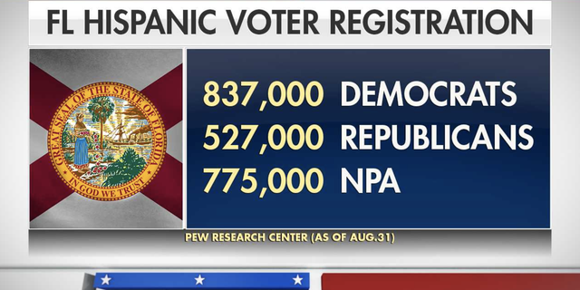 In Florida, as of Aug. 31, 837,000 Hispanics were registered as Democrats, 527,000 as Republicans and 775,000 with no party affiliation, and much of the growth in Hispanic voter registration has been in counties with the largest Puerto Rican populations.