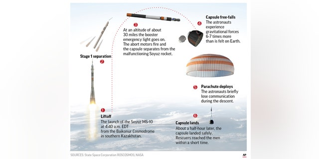 The problem came two minutes into the flight: The rocket carrying an American and a Russian to the International Space Station failed Thursday, triggering an emergency that sent their capsule into a steep, harrowing fall back to Earth.