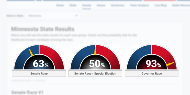 This is an example of the Fox News Probability Meter for individual races, and does not reflect actual data.