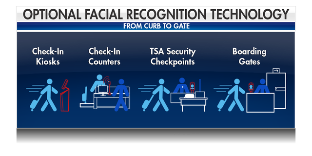Passengers have the opportunity to use the technology at four points before taking off.