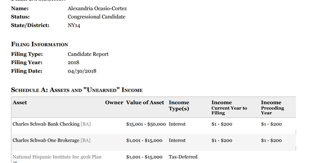 Alexandria Ocasio-Cortez reported having between $15,001 and $50,000 in her checking bank account as of the end of April 2018, according to a Financial Disclosure Report she submitted to the Clerk of the U.S. House of Representatives.
