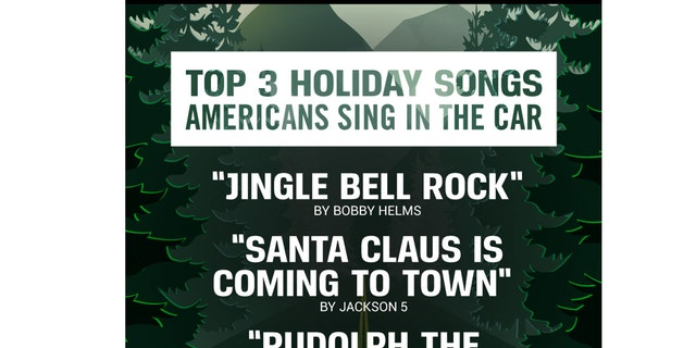 """Bobby Helms' 1957 classic """"Jingle Bell Rock"""" emerged as the song drivers and passengers sing along to most commonly (37 percent)."""