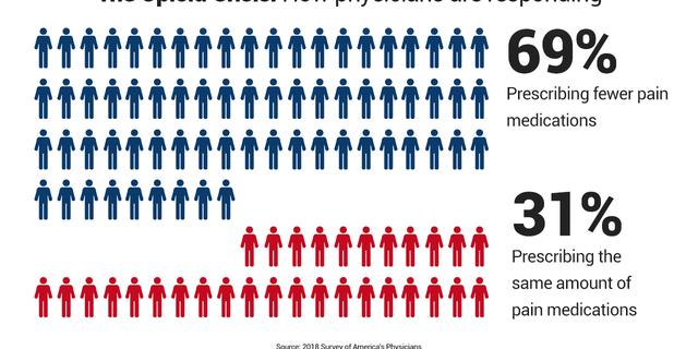 Doctors caught between struggling opioid patients and